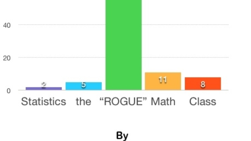 "Thoughts on Statistics, the ""Rogue"" Math Class"